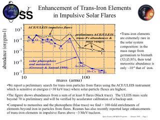 Enhancement of Trans-Iron Elements in Impulsive Solar Flares