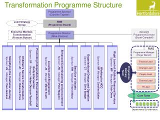 Transformation Programme Structure
