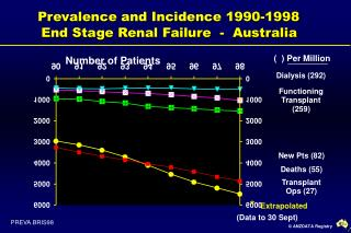 Prevalence and Incidence 1990-1998   End Stage Renal Failure  -  Australia