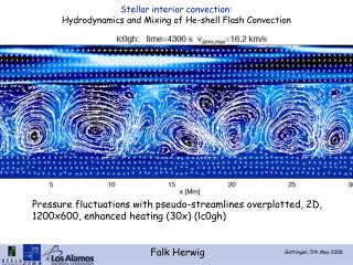 Stellar interior convection: Hydrodynamics and Mixing of He-shell Flash Convection