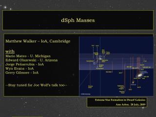 dSph Masses