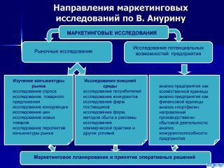 Направления маркетинговых исследований по В. Анурину