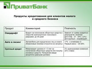 Продукты кредитования для клиентов малого  и среднего бизнеса