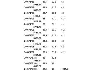 森鉅富邦國泰大盤 日 期收盤收盤收盤收盤 2005/1/3 34 32.7 64 6143.12 2005/1/4 33.5 32.6 64.5 6060.46