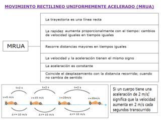 MOVIMIENTO RECTILINEO UNIFORMEMENTE ACELERADO (MRUA)