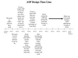 ASP Design Time Line