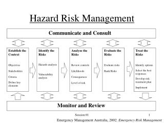 Hazard Risk Management