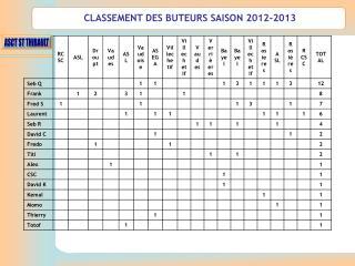 CLASSEMENT DES BUTEURS SAISON 2012-2013