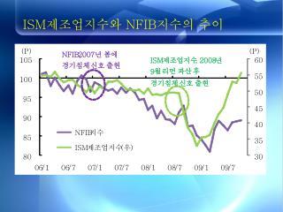 ISM 제조업지수와  NFIB 지수의 추이