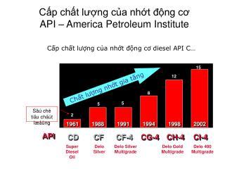 Cấp chất lượng của nhớt động cơ  API – America Petroleum Institute