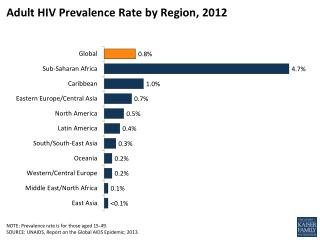 Adult HIV Prevalence Rate by Region,  2012