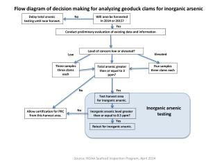 Flow diagram of decision making for analyzing  geoduck  clams for inorganic arsenic