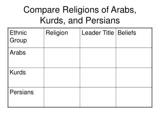 Compare Religions of Arabs, Kurds, and Persians