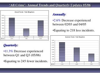 'All Crime'- Annual Trends and Quarterly Updates 05/06