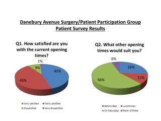 Danebury Avenue Surgery/Patient Participation Group Patient Survey Results