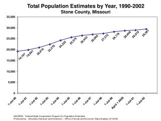 Total Population Estimates by Year, 1990-2002 Stone County, Missouri