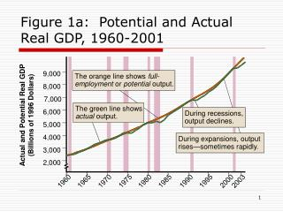 Figure 1a:  Potential and Actual Real GDP, 1960-2001