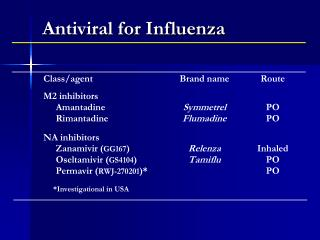 Antiviral for Influenza