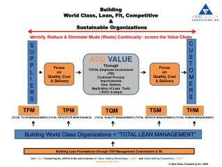 Building  World Class, Lean, Fit, Competitive   Sustainable Organizations