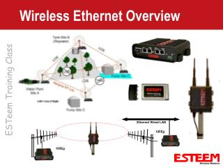 Wireless Ethernet Overview