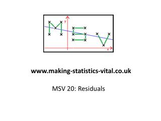 MSV 20: Residuals