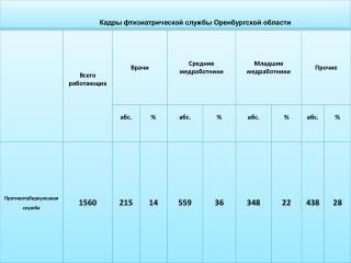 Кадры фтизиатрической службы Оренбургской области