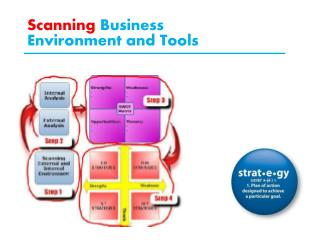 Scanning  Business Environment and Tools