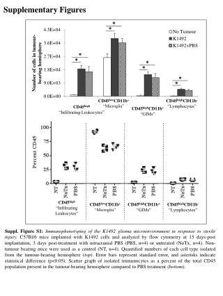 "CD45 high ""Infiltrating Leukocytes"""