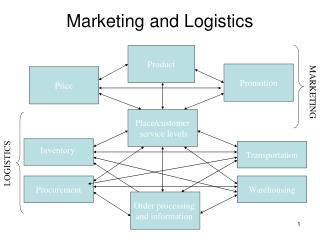 Marketing and Logistics