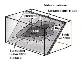 Origin of an earthquake