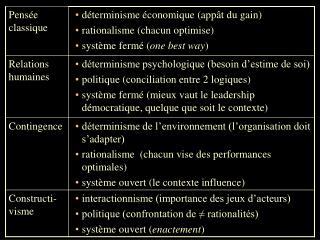 Des explications différentes: l'exemple de la performance