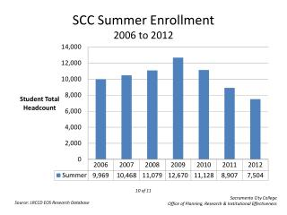 SCC Summer Enrollment 2006  to  2012