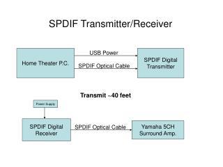 SPDIF Transmitter/Receiver