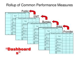 Rollup of Common Performance Measures