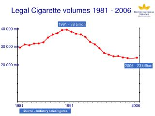Legal Cigarette volumes 1981 - 2006