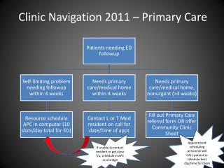 Clinic Navigation 2011 – Primary Care