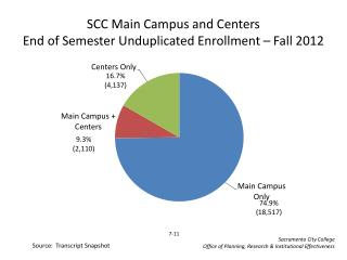 SCC Main Campus and Centers End of Semester Unduplicated Enrollment – Fall  2012