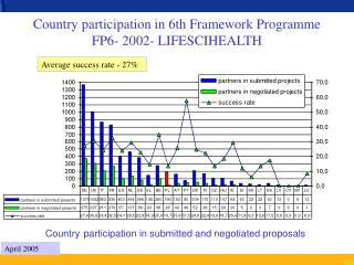 Country participation in 6th Framework Programme FP6- 2002- LIFESCIHEALTH
