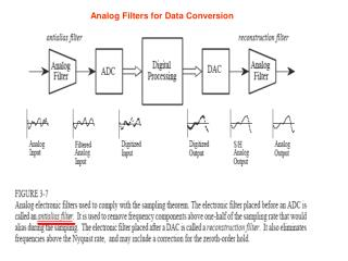 Analog Filters for Data Conversion