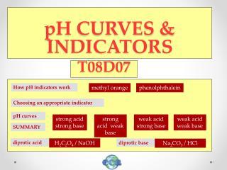 pH CURVES & INDICATORS