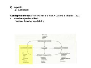Impacts Ecological