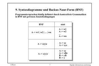 9. Syntaxdiagramme und Backus-Naur-Form (BNF)
