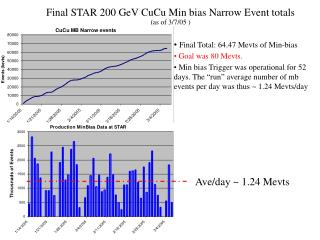 Final STAR 200 GeV CuCu Min bias Narrow Event totals  (as of 3/7/05 )