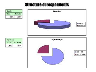 Structure of respondents