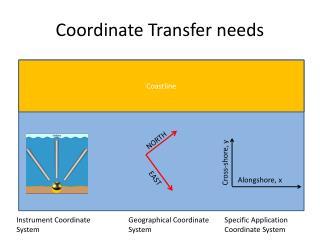 Coordinate Transfer needs