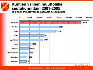 Kuntien välinen muuttoliike seutukunnittain 2001-2005 10 eniten muuttovoittoa saanutta seutukuntaa