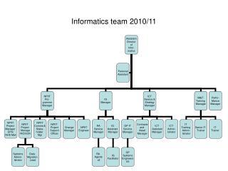 Informatics team 2010/11