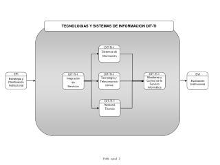 TECNOLOGIAS Y SISTEMAS DE INFORMACION DIT-TI