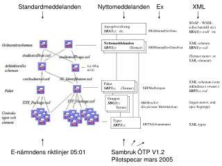 Standardmeddelanden          Nyttomeddelanden    Ex                 XML