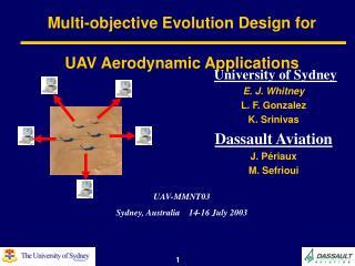 Multi-objective Evolution Design for   UAV Aerodynamic Applications